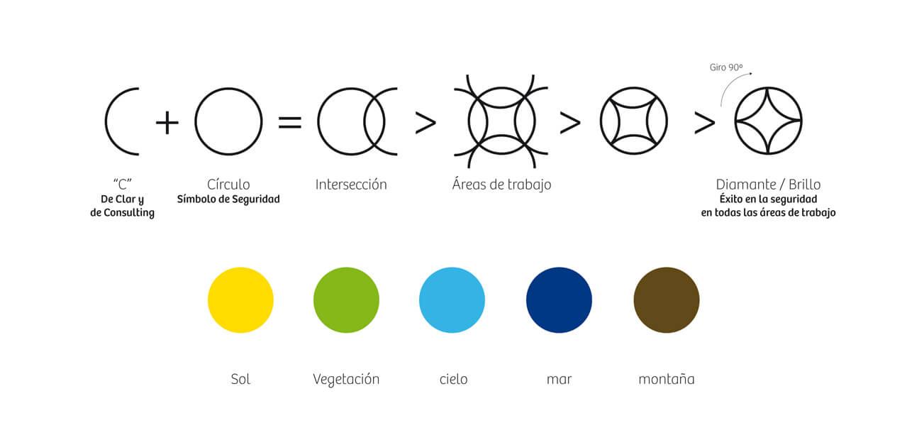Construcción de logo para Clar Consulting